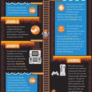 The History of Gaming [Infographic]