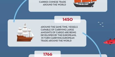 How Shipping Got Faster [Infographic]