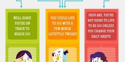 Will You Live to Be 100? [Infographic]