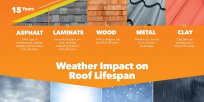 How Often Should You Replace Your Roof? [Infographic]