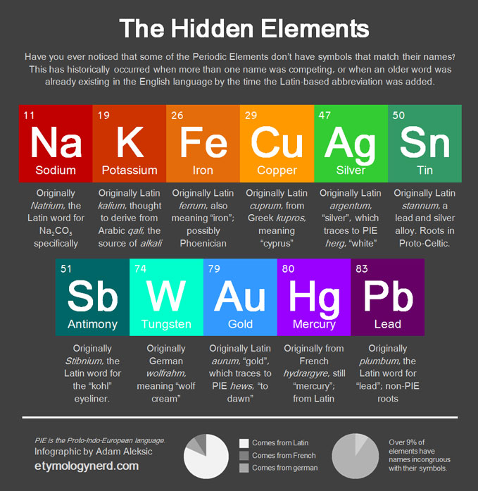 The hidden periodic table elements best infographics get your infographic featured submit here urtaz Choice Image
