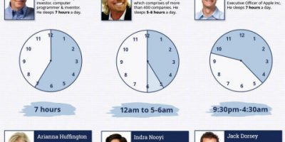 Sleep Patterns of 21 Highly Successful People [Infographic]