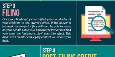 6 Steps To Filing for Bankruptcy