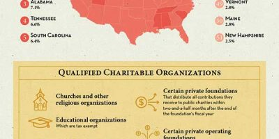 Donation Decision Making Guide [Infographic]