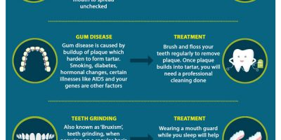 Sensitive Teeth Causes & Treatment Infographic