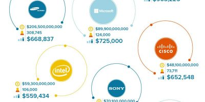 Ranking World's Tech Giants By Revenue Per Employee