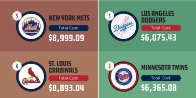 The Cost of Being a Baseball Fan [Infographic]