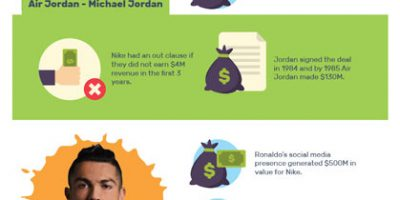 Most Know Facts About Nike [Infographic]