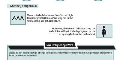The Hidden Dangers of EMFs in the Home