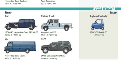 The Biggest and Smallest Street-Legal Cars [Infographic]