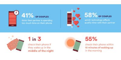 How Much Time Do You Really Spend With Your Partner? [Infographic]