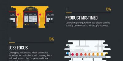 Top 20 Reasons Startups Fail [Infographic]