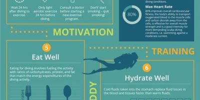 Fitness Tips for Scuba Divers [Infographic]