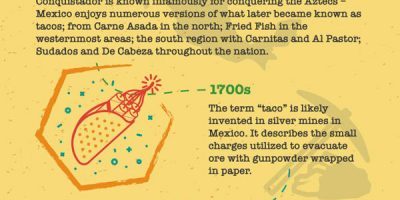 Tacos in America [Infographic]