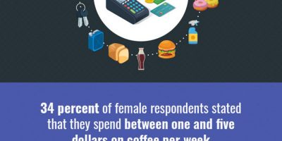 How Much Americans Are Spending? [Infographic]