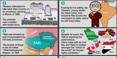 Facts About Tibet [Infographic]