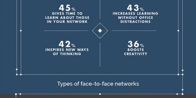 The Art & Science of Networking [Infographic]