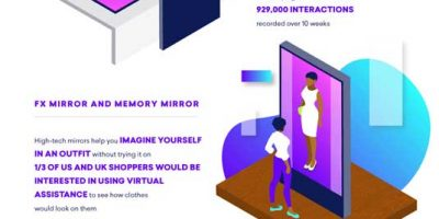 The Future of Augmented Reality [Infographic]