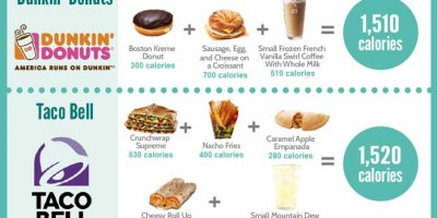 What 1500 Calories from Fast Food Looks Like