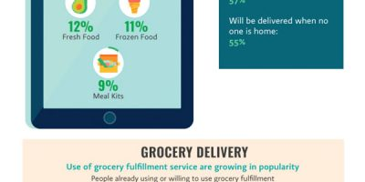 Grocery Store Wars Infographic