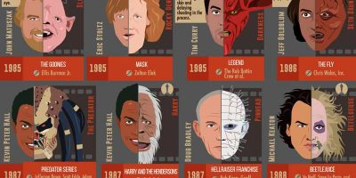 50 Iconic Movie Transformations [Infographic]