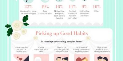 Keeping the Knot Tied [Infographic]