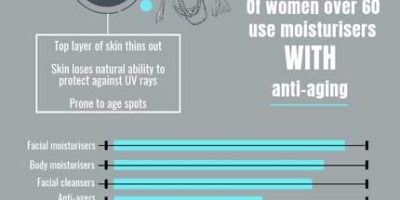 Everything You Need to Know About Wrinkles [Infographic]