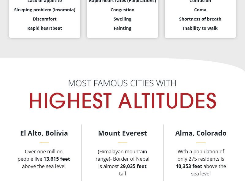 Dealing with High Altitude Sickness [Infographic] - Best ...