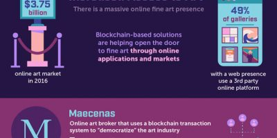 Blockchain's Impact In Art