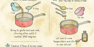 7 Dishes from Famous Books [Infographic]