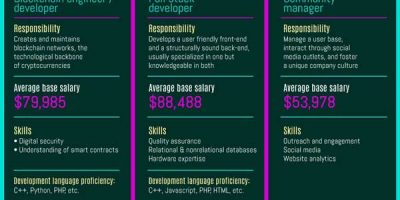All About Crypto Careers [Infographic]