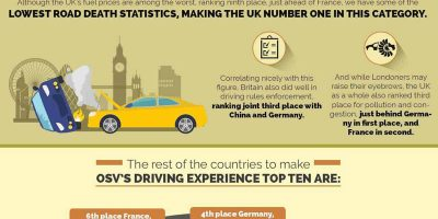 Where In the World Is the Best Place for a Road Trip? [Infographic]