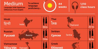 The Hardest Languages to Learn [Infographic]