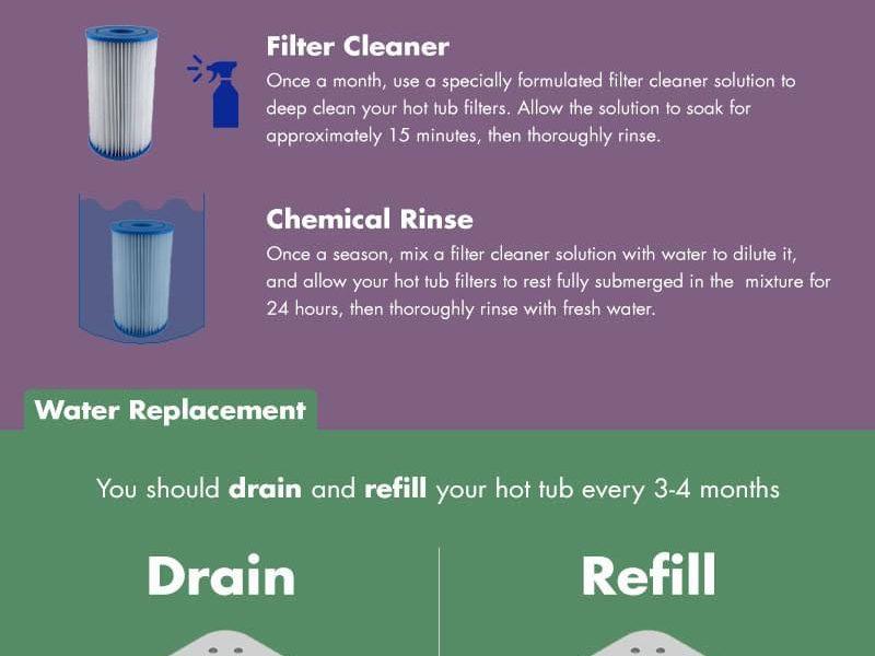 Hot Tub Care Tips & Hacks - Best Infographics