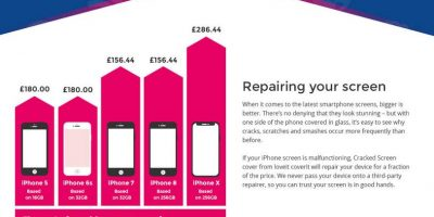 The Rising Cost of Repairing iPhones