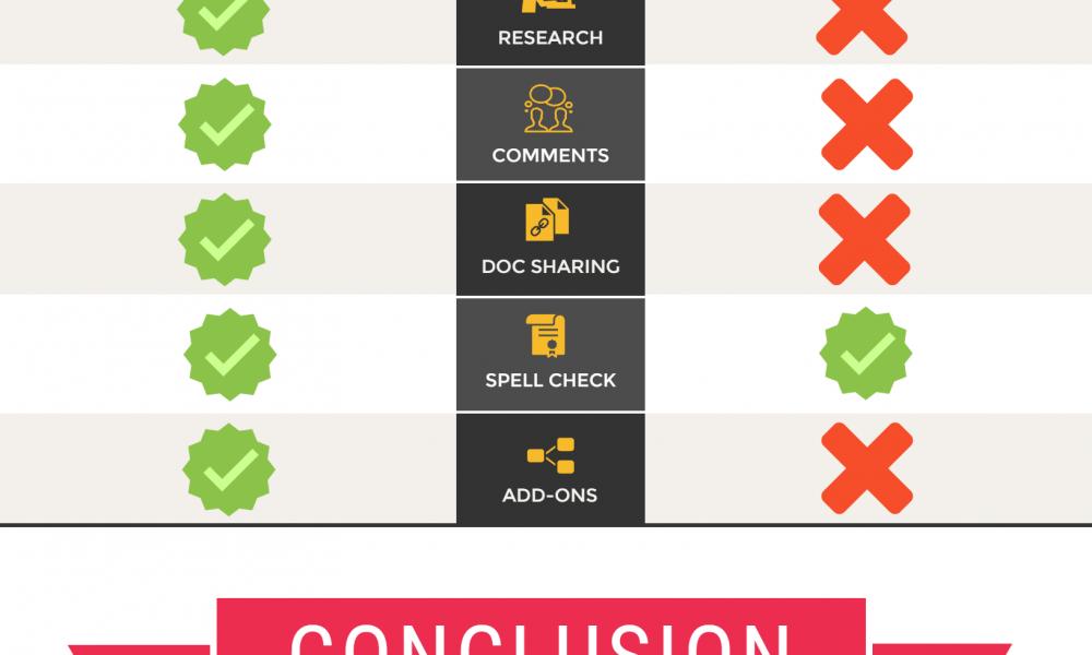 Google Docs vs. Microsoft Word Infographic - Best Infographics