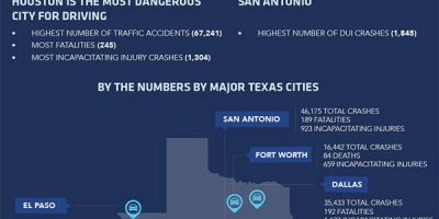 Texas Car Accident Statistics [Infographic]