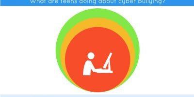 Infographic: Statistics on Cyber Bullying