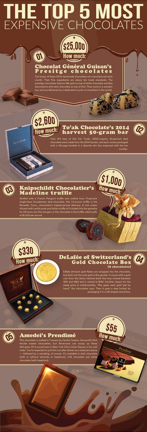 Most Expensive Chocolates You Can Buy
