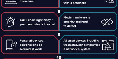 10 Cybersecurity Myths [Infographic]