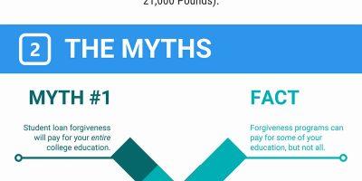 Student Loan Forgiveness: Myths vs. Facts