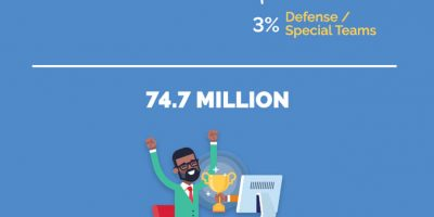 How Much People Spend on Fantasy Football [Infographic]