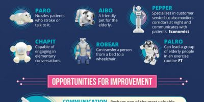 The Rise of Robots In Healthcare [Infographic]