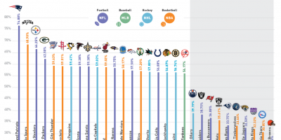 U.S. Cities with the Most Successful Sports Teams