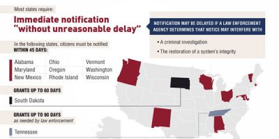 Data Breach: Do Your State Laws Protect You [Infographic]