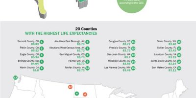 Life Expectancy In the United States [Infographic]
