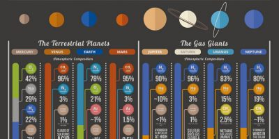 Atmospheres of the Solar System