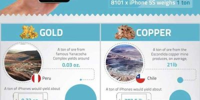 Mining Your iPhone [Infogrpahic]