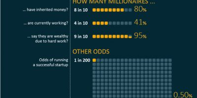 What Are Your Odds of Becoming a Millionaire?