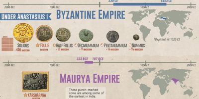 Ancient Currencies of the World's Empires [Infographic]
